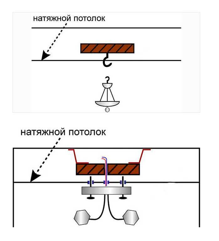 Крепление люстр