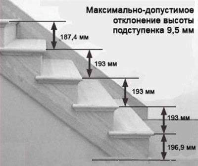 Максимальные отклонения высоты
