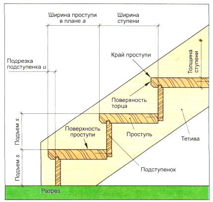 На фото – стандартные названия элементов лестницы.