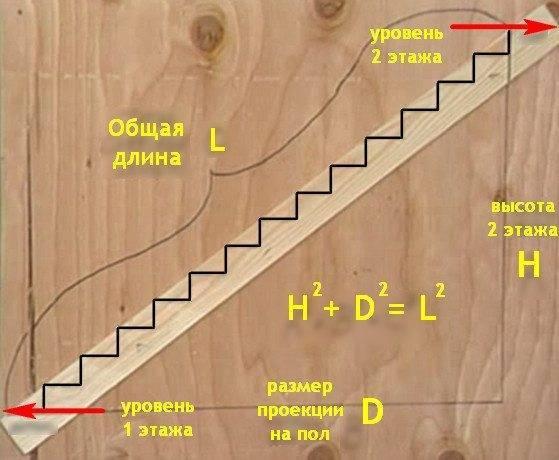 На фото наглядно показана формула, по которой рассчитывается длина лестницы.