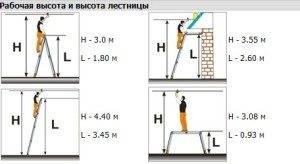 На фото – определение рабочей высоты лестницы.