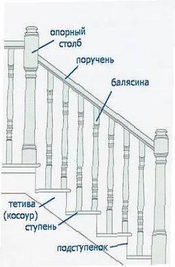 На фото составляющие сооружения.