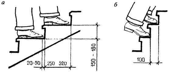 На рисунке А видно, что шаги свободные, значит лестница достаточно громоздкая, а на рисунке Б – «миниатюрная» опасная конструкция, непригодная для детей