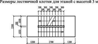 На рисунке пример правильной лестницы для жилых помещений