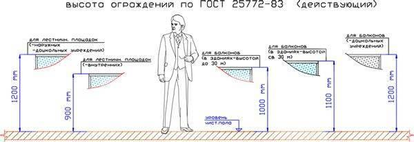 Наглядная схема, демонстрирующая положения ГОСТа по высоте установки различных типов ограждающих устройств