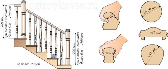 Наглядная схема строения лестничных ограждений.