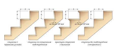 Наглядный пример того, как могут располагаться ступени на лестнице
