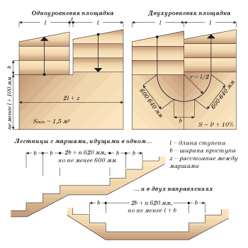 Наиболее оптимальные параметры для площадок