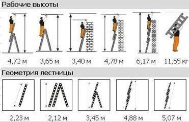 Монтажная стремянка трехсекционная – ее возможные положения впечатляют
