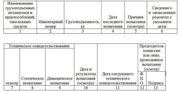 Образец журнала по учёту такелажных средств и приспособлений