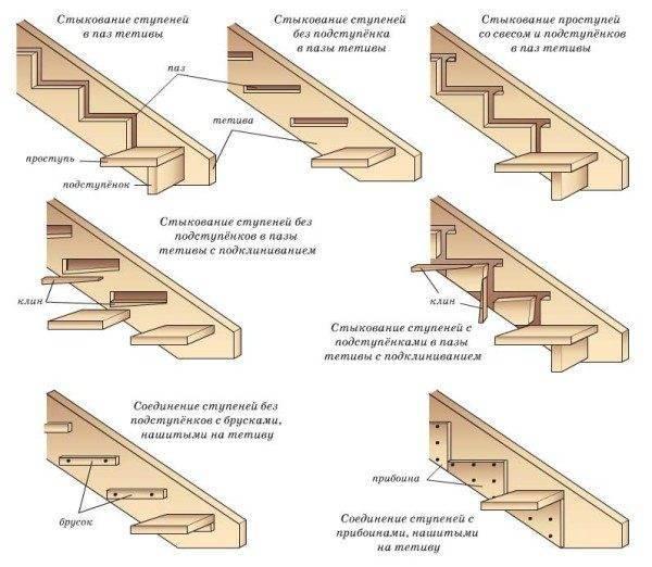 Обустройство тетивы для деревянных лестниц