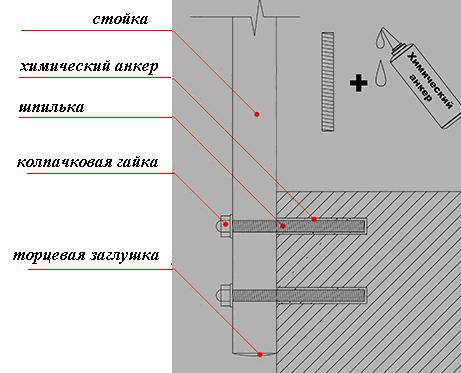 Один из вариантов монтажа стоек ограждения