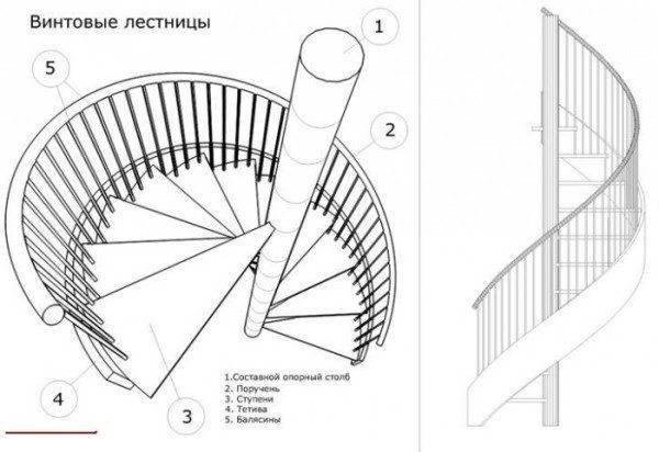 Один из вариантов того, как рассчитать лестницу межэтажную винтовую, превратив ее в современную конструкцию