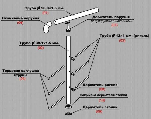 Основные детали ограждения - конструкция достаточно проста