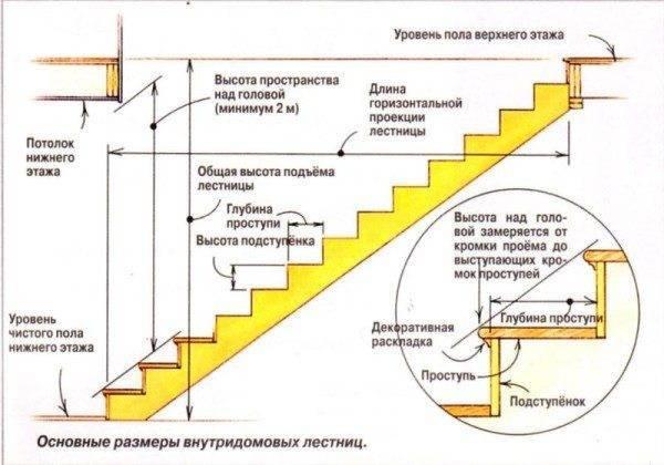 Параметры для расчета маршевой лестницы