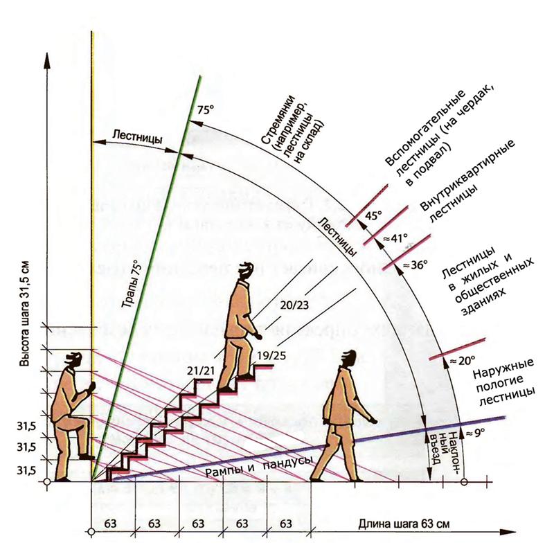 По данной диаграмме видно, что оптимально комфортная и удобная для пользования лестница для мансарды должна иметь угол наклона (уклон) в диапазоне 35 – 45 градусов.