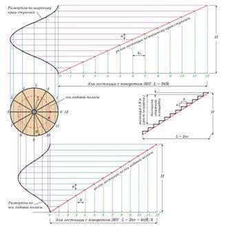 Полезная схема расчета количества и габаритов ступеней для винтовых конструкций
