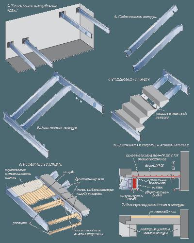 Последовательность сборки лестниц из железобетона на стальных косоурах