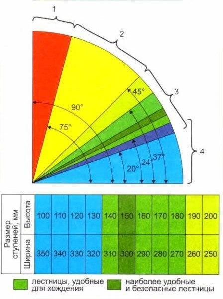 Познавательная таблица, в которой подобраны размеры ступеней в соответствии с углом лестницы