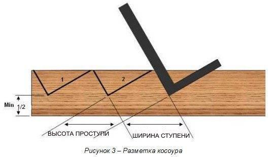 Правильная разметка косоура из древесины.