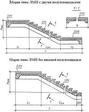 Пример различных типов лестничных маршей ЛПМ