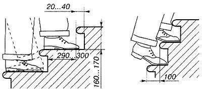 Пример удобного положения стопы на проступне