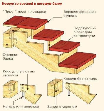 Пример врезки косоура в несущую балку.