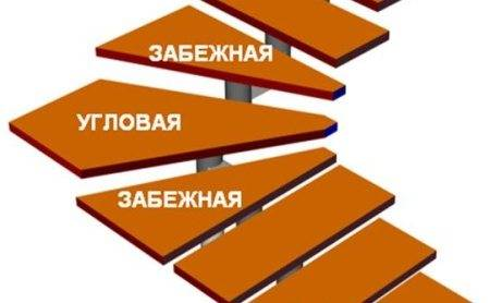 Пример забежных ступеней на спирали