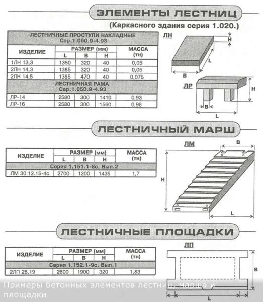Примеры типоразмеров и массы железобетонных изделий.