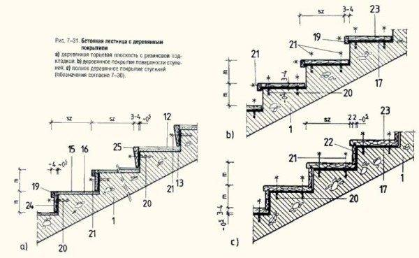 Принцип установки деревянного покрытия на бетонную лестницу
