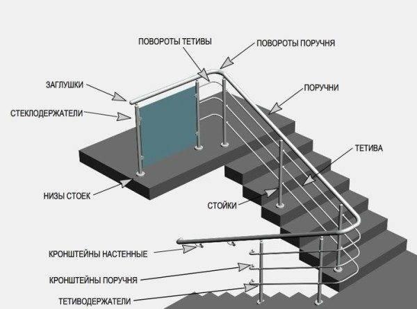 Принципы монтажа, показанные на примере стальных ограждений
