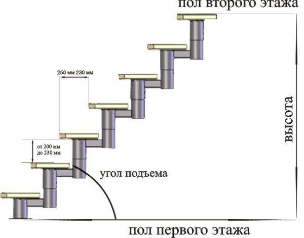 Необходимая ширина лестничного марша