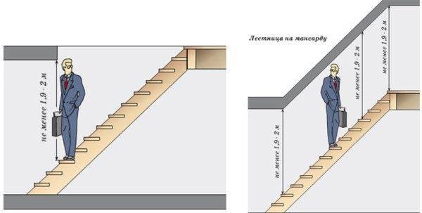 Просвет должен оставлять над головой самого высокого обитателя дома хотя бы 10 сантиметров свободного пространства.