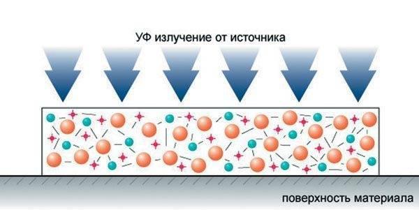 Процесс ультрафиолетовой полимеризации