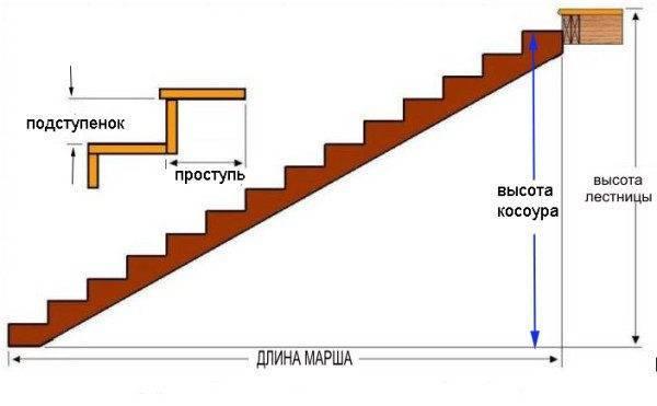 Расчёт косоуров (тетив) и ступеней лестничного марша