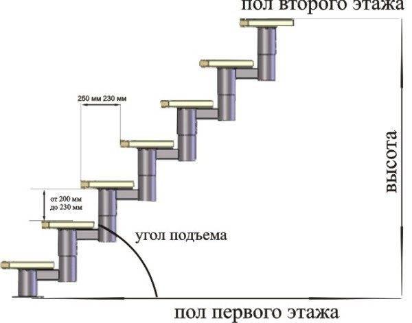 Расчет межэтажной лестницы из металла — что может быть проще