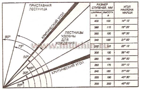 Расчёт строительства лестницы.