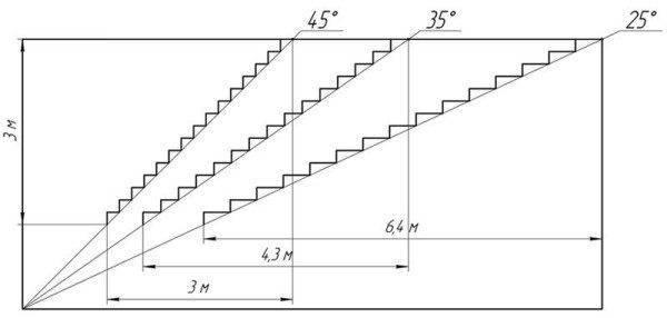 Подсветка лестницы светодиодной лентой: реализуем нешаблонный подход