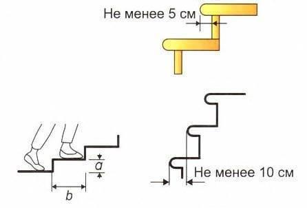 Расчёт забежных ступеней