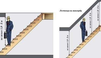 Расстояние, которое должно оставаться от ступеней до потолка, дабы обеспечить комфортный подъем