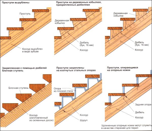 Различные косоурные лестницы