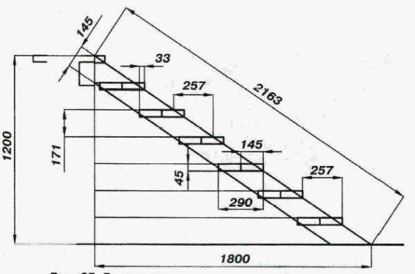 Размечается расположение тетивы на стене и ступеней на тетиве