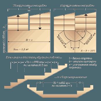 Рекомендуемые параметры площадок