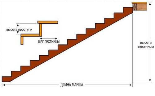 Шаг лестницы и другие параметры