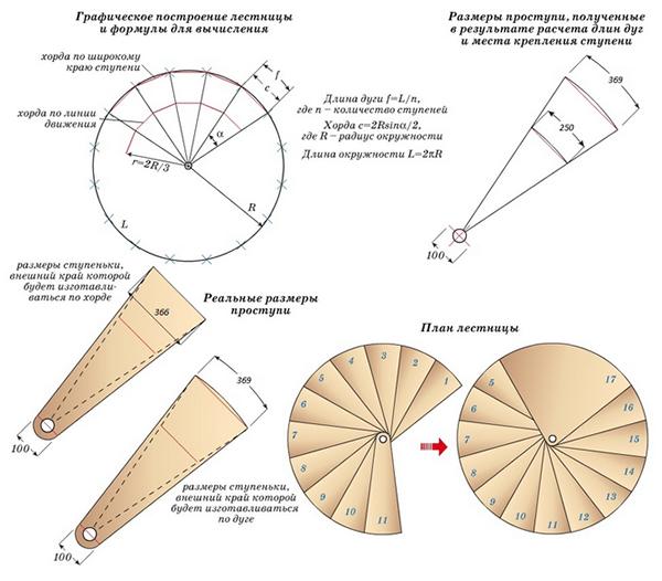 Схема графического построения лестницы