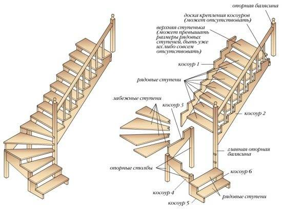 Схема маршевой лестницы без пролета