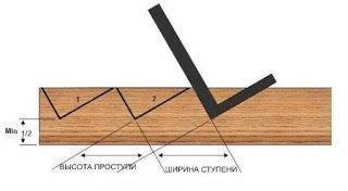 Схема обработки косоура