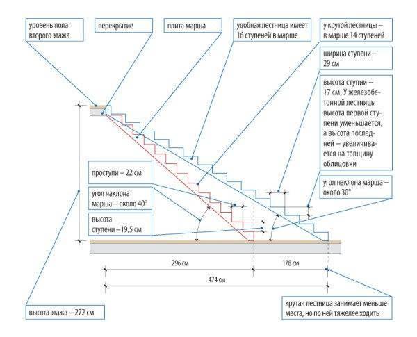 Схема расчета размеров конструкции