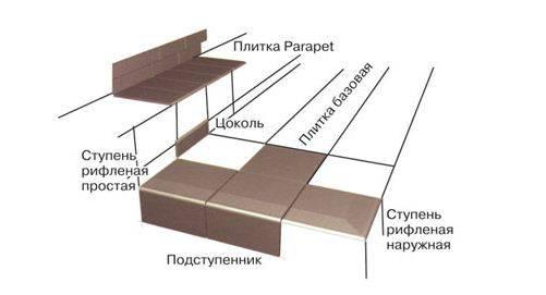 Схема укладки клинкера разной конфигурации