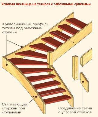 Схема устройства лестницы на тетивах